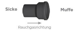 Übergang, Erweiterung / Reduzierung (zentrisch) - Kunststoff Jeremias EW-PPS