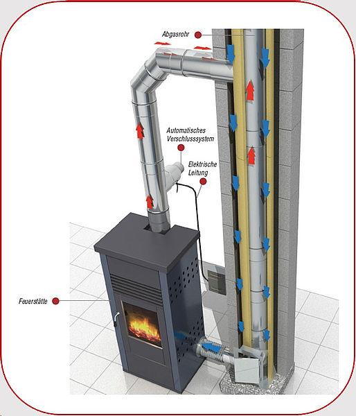 Partikelabscheider Airjekt 1 - Kutzner & Weber
