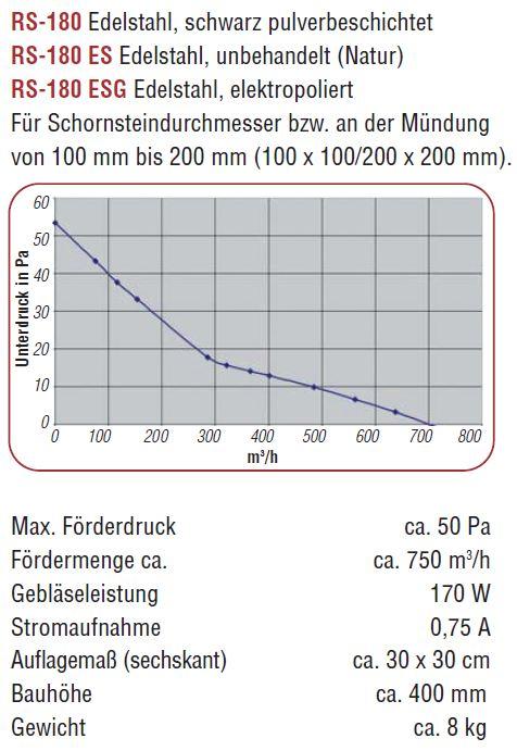 Rauchsauger RS180 - Kutzner & Weber