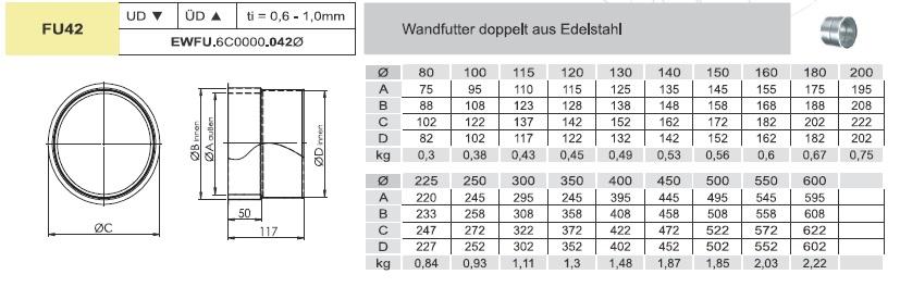 Wandfutter passend für Ofenrohre - einwandig für Tecnovis EW-FU