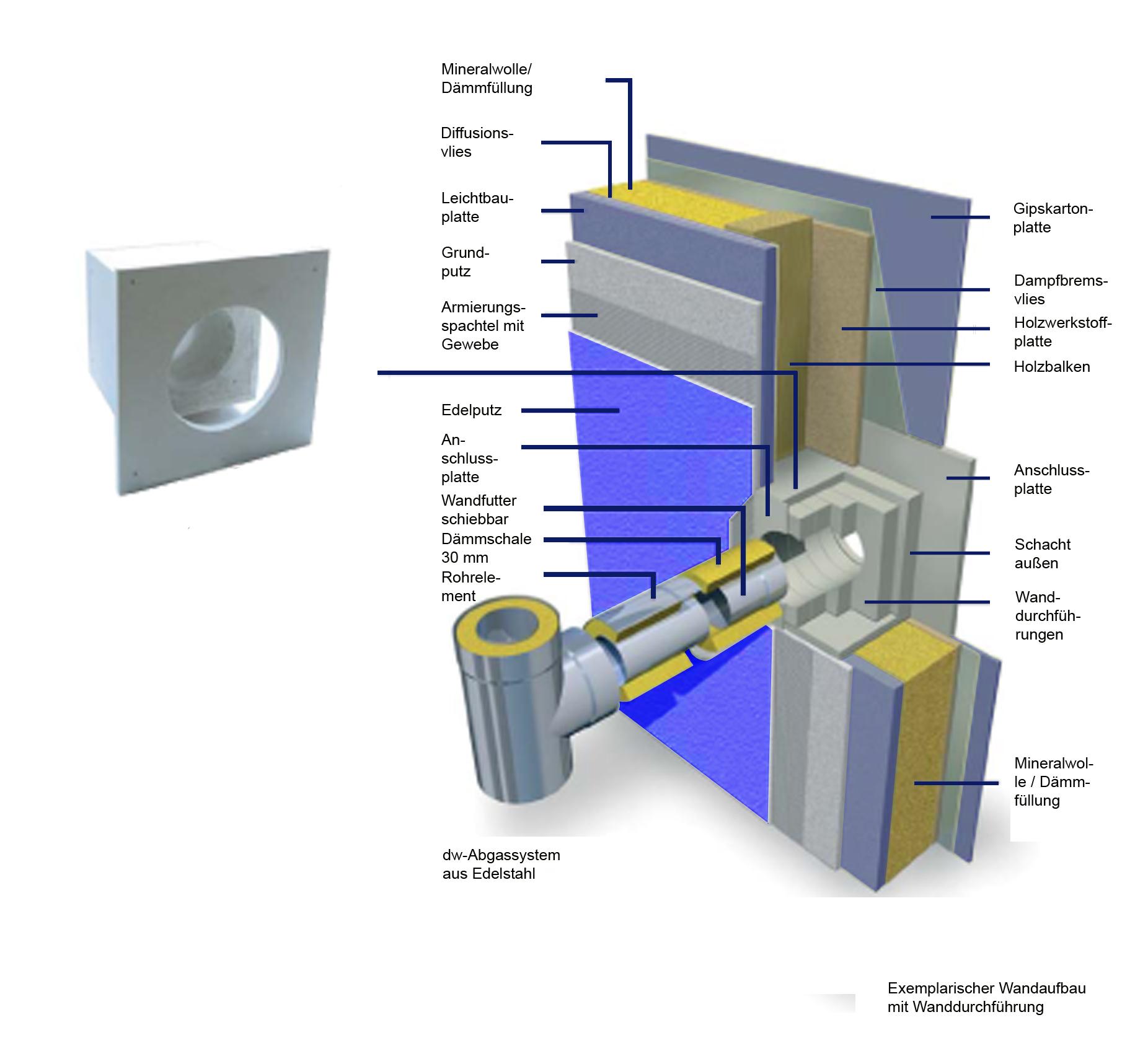 Brandschutz Wanddurchführung für Wandstärke 500 mm - Raab