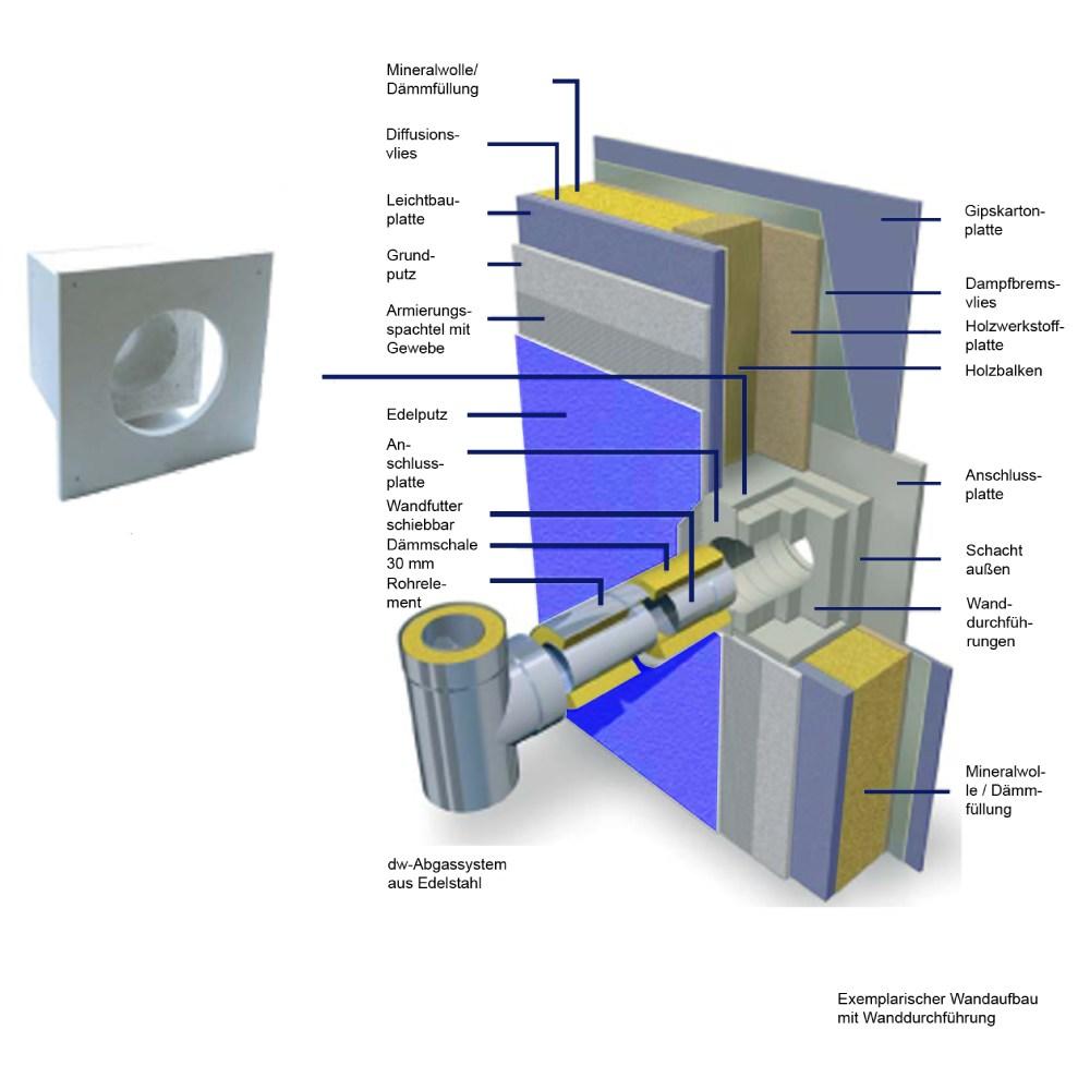 Brandschutz Wanddurchführung für Wandstärke 120 mm - Raab